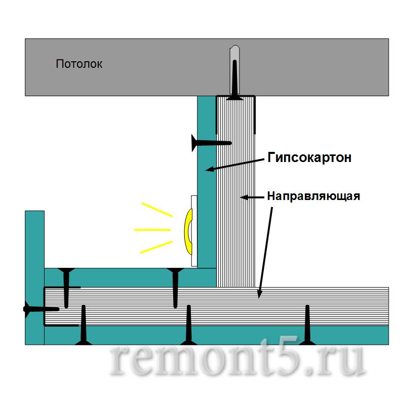 Как сделать короб из гипсокартона под светодиодную ленту